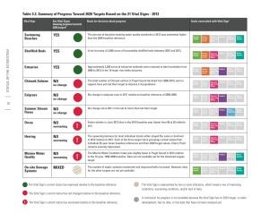 2013 PSP Indicators
