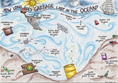 How Long Does Garbage Last In The Ocean?